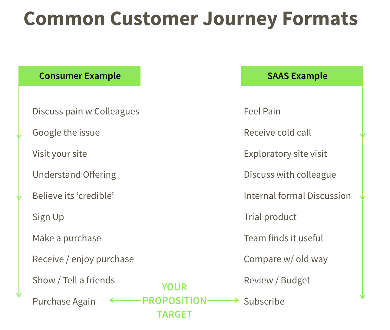 your customer journey   seedcamp