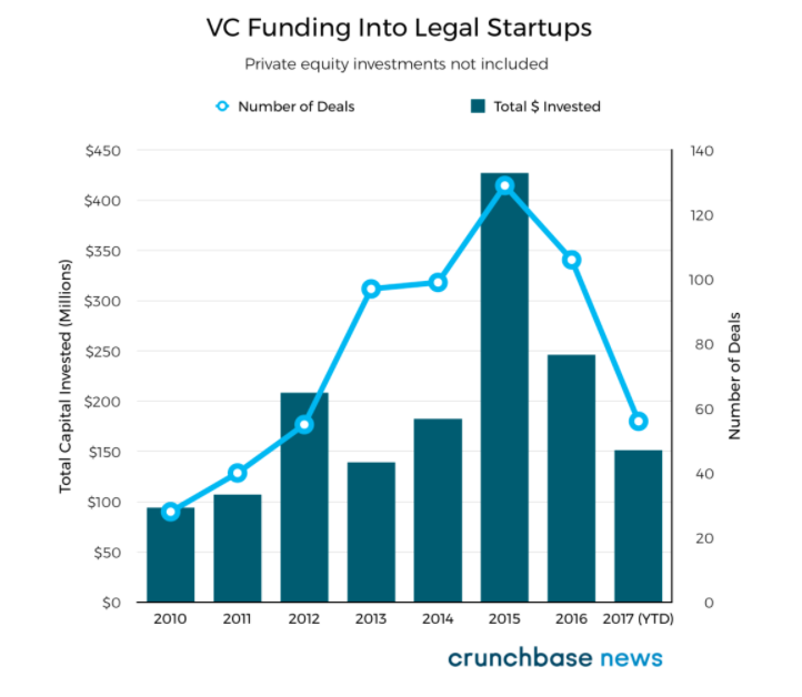 Legal Tech — Where's all the VC money?